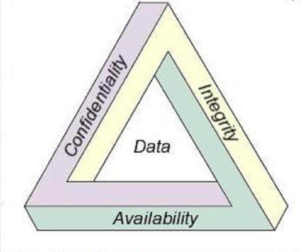 The 3 fundamentals of information security.